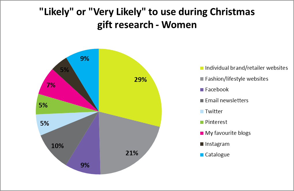 """Likely"" or ""Very Likely"" to use during Christmas gift research - Women"