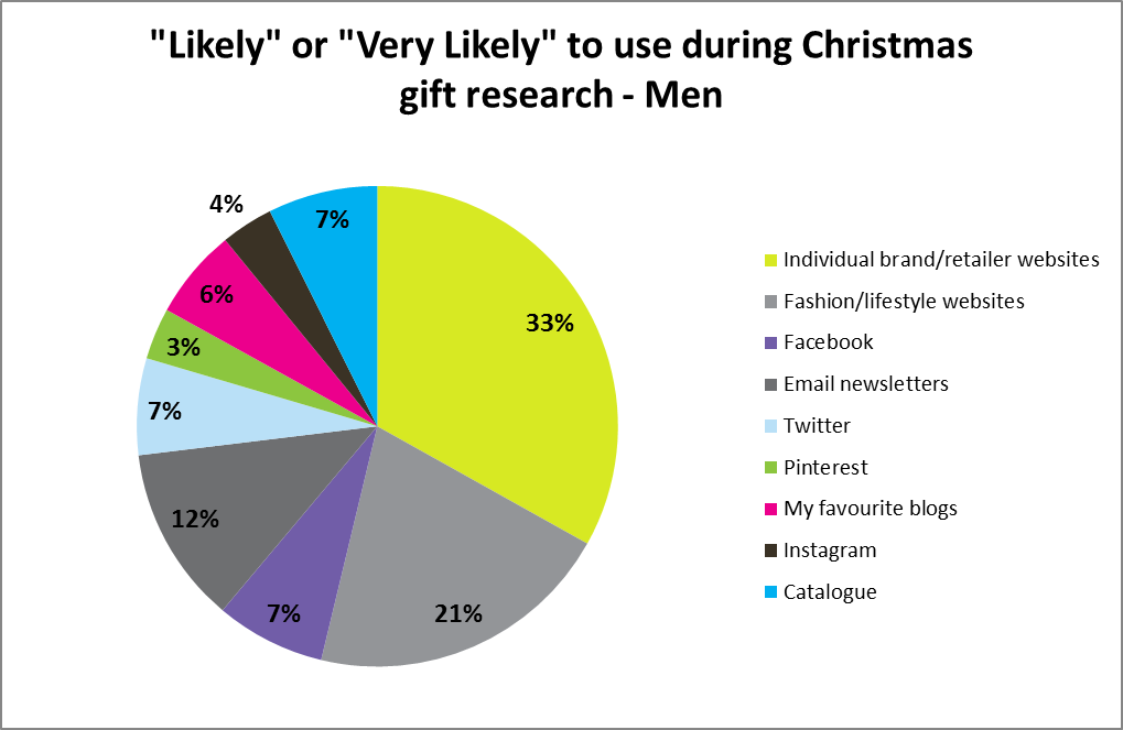 """Likely"" or ""Very Likely"" to use during Christmas gift research - Men"