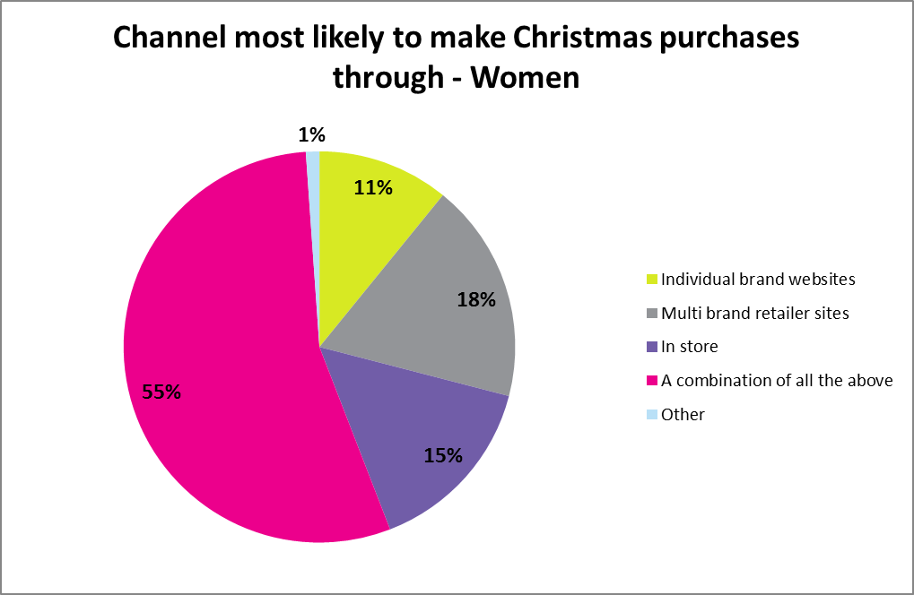 Channel most likely to make Christmas purchases through - Women