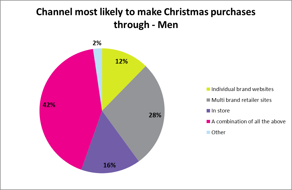 Channel most likely to make Christmas purchases through - Men