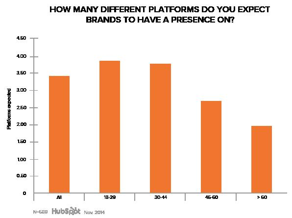 Data showing how many platforms consumers expect brands to have a presence on