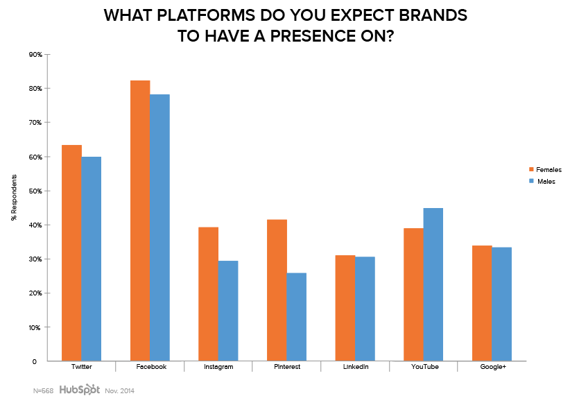 Data showing what platforms consumers expect brands to have a presence on