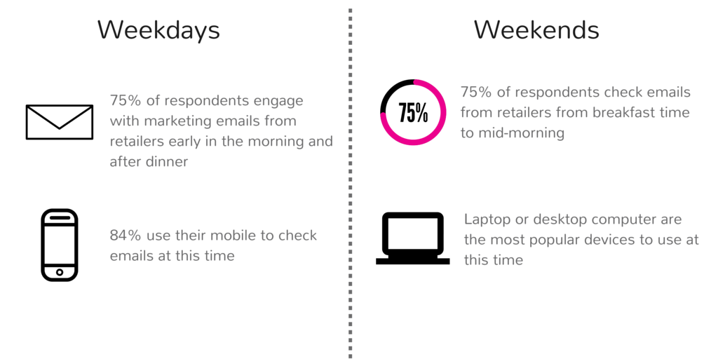 Email Premium Panel stats